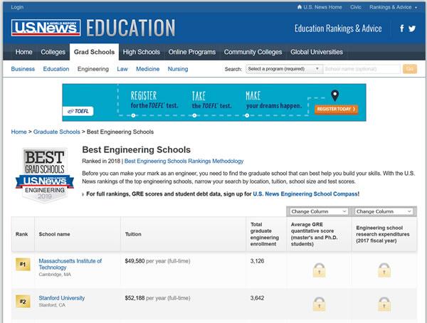 Part II: Ranking Graduate vs. Undergraduate Programs, and by Major
